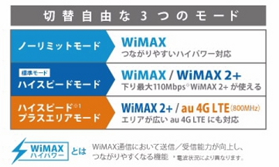 WiMAX-HWD15-4