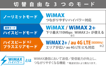 wimax-lte