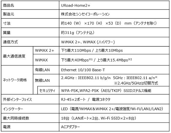 URoad-Home2-5