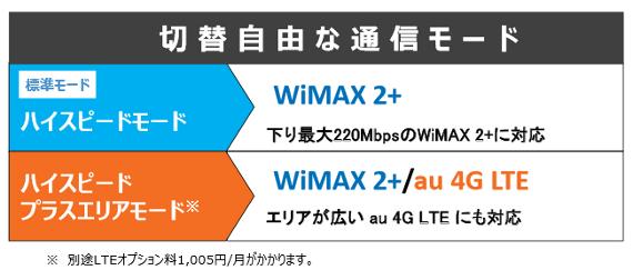 wimax-W01-3