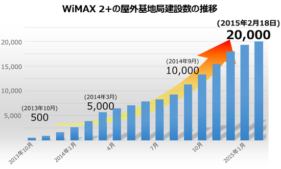WiMAX2-20000-1